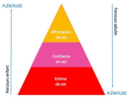 pyramideestimedesoi_humeurdemoutard